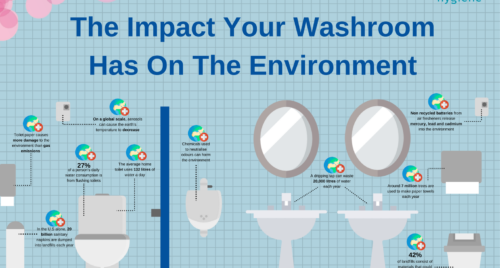 World Environment Day - The Impact Your Washroom Has On The Environment