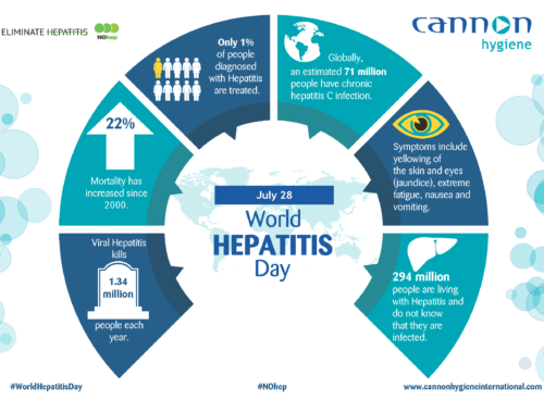 World Hepatitis Day Statistics