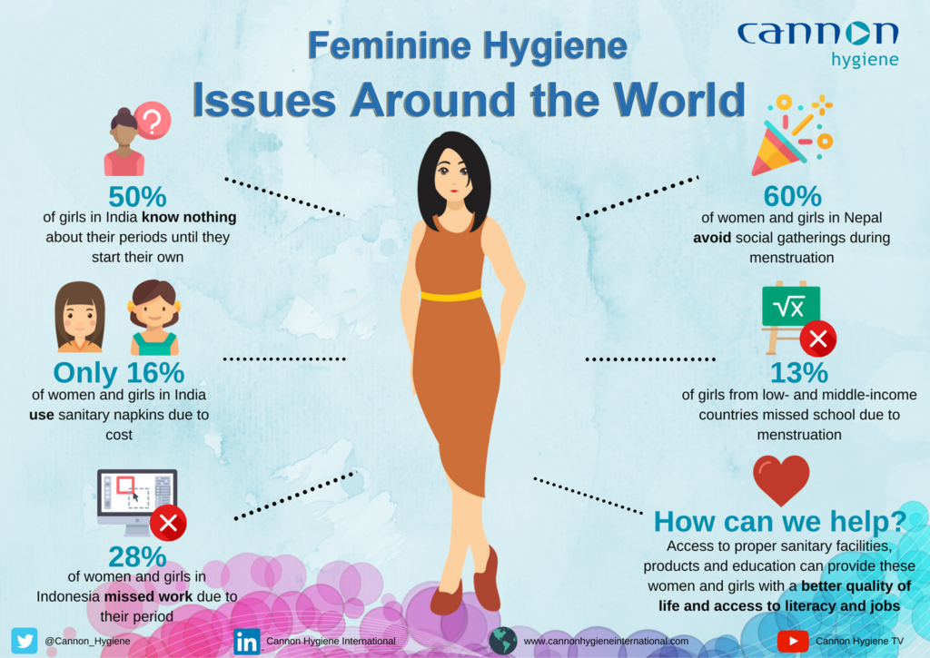 98383adb0d0d International Women s Day  Feminine Hygiene Issues Around the World  Infographic